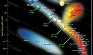 ¿Por qué hay estrellas de diferentes colores?