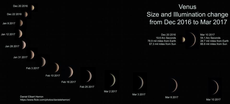 Tamaño y fases de Venus