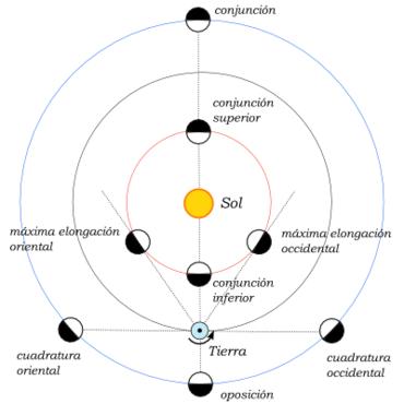Oposición vs conjunción. Fuente Wikipedia.