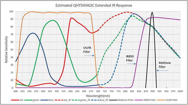 Respuesta IR de la QHY5 III 462C