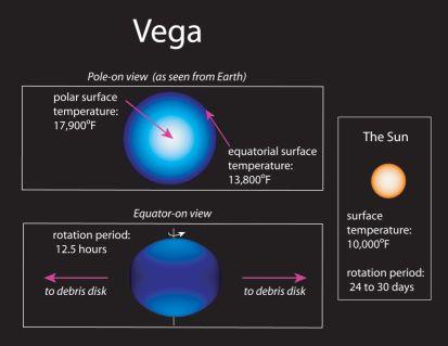 Vega gravitatorio