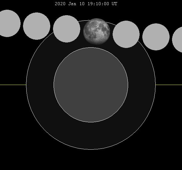 trayectoria de la Luna por el disco de penumbra.